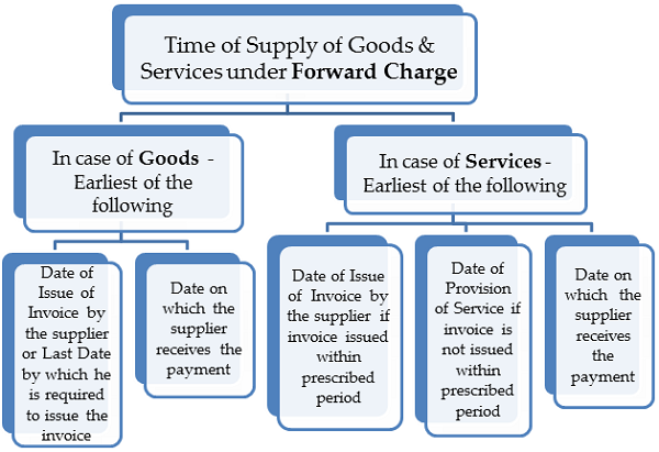 Time of Supply of Goods & Services under Forwarding Charge