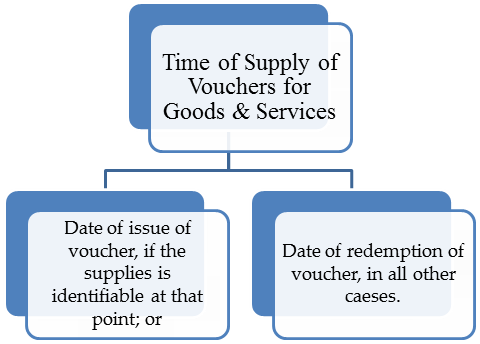 Time of Supply of Vouchers for Goods & Services