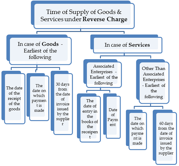 Time of Supply of Goods & Services under Reverse Charge