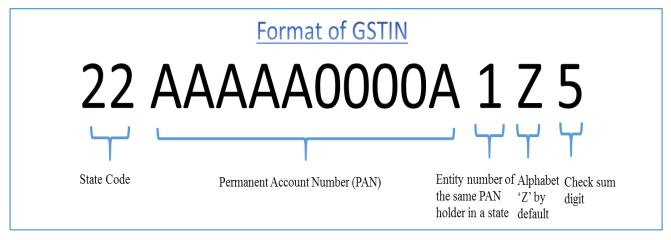 gstin-structure