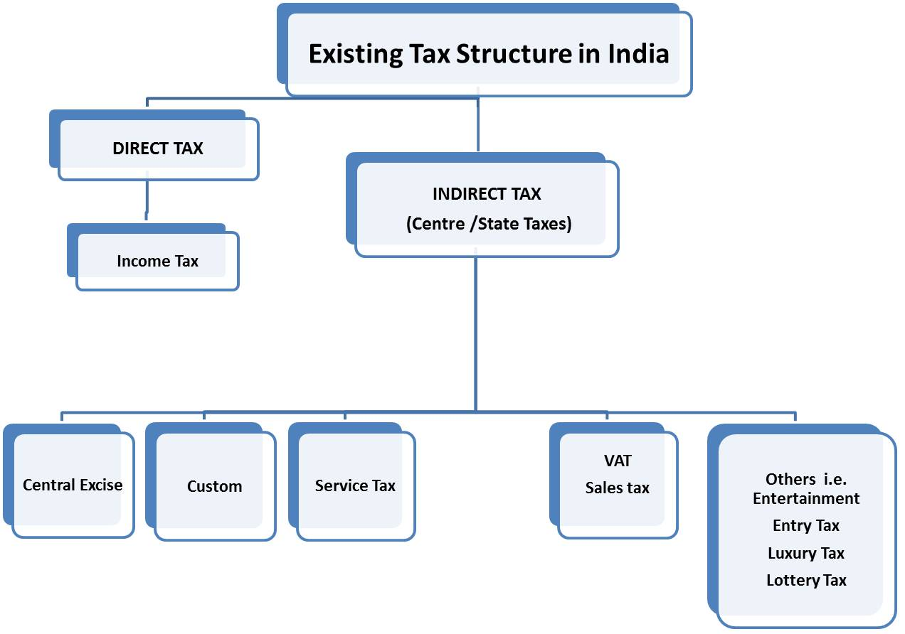 indian tax structure