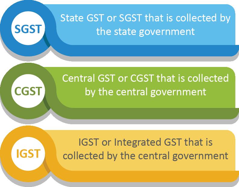 types of GST : CGST, SGST,IGST