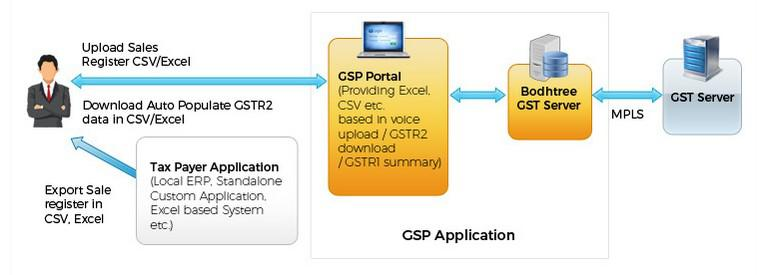 GSP Application