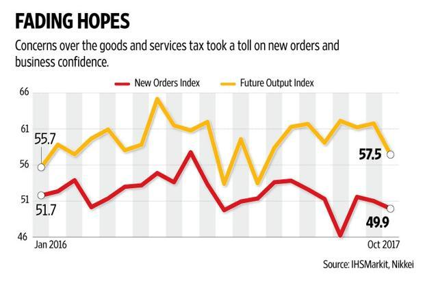 PMI: Restocking bounce short-lived, GST clouds over manufacturing sector darken