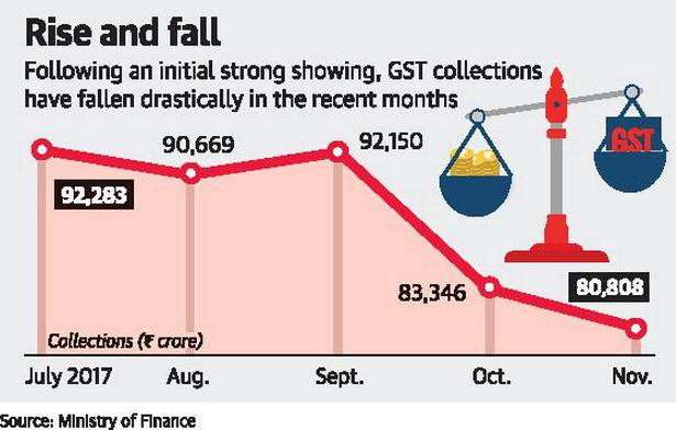 falls further GST Collection