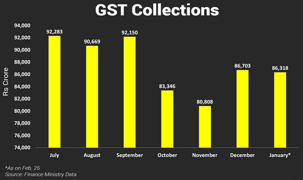 GST collection Jan 2018