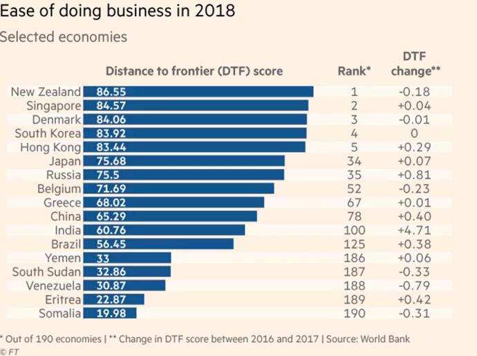 GST: World Bank's Doing Business rankings