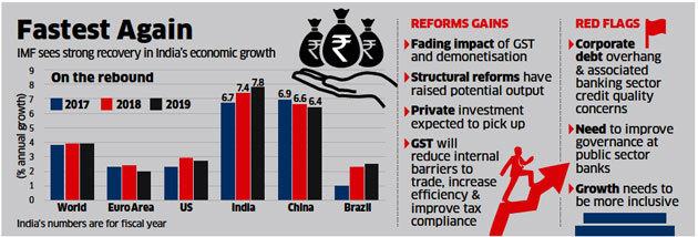 GST: Economy Growth
