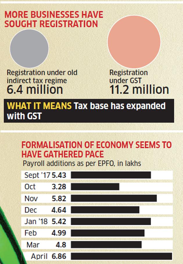 MORE BUSINESS HAVE SOUGHT REGISTRATION : GST