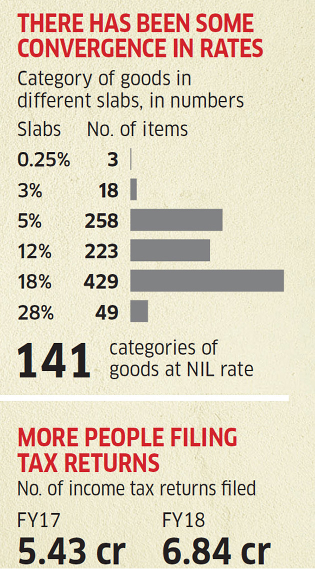 THERE HAS BEEN SOME CONVERGENCE IN RATE : GST