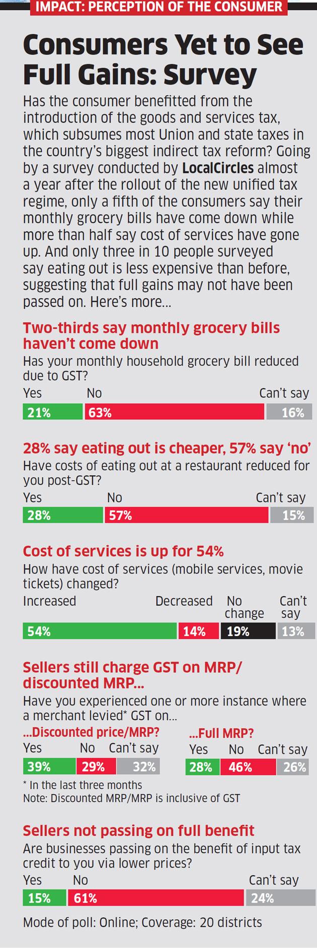 perception of the consumer: GST Survey