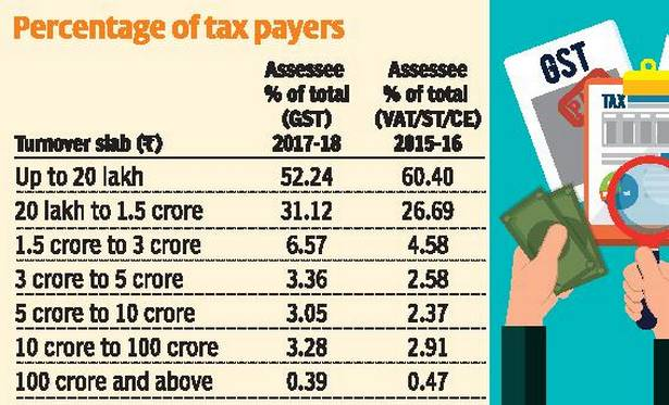 GST: Percentage of Taxpayers