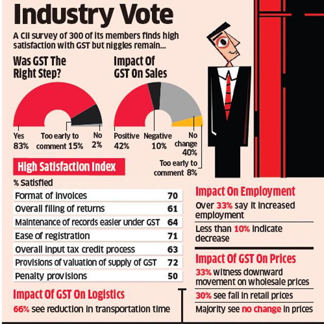 Industry Vote :  GST