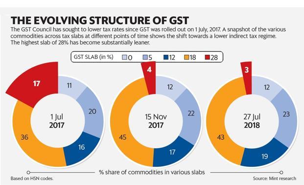 Consumption behaviour, populism behind GST rate cuts