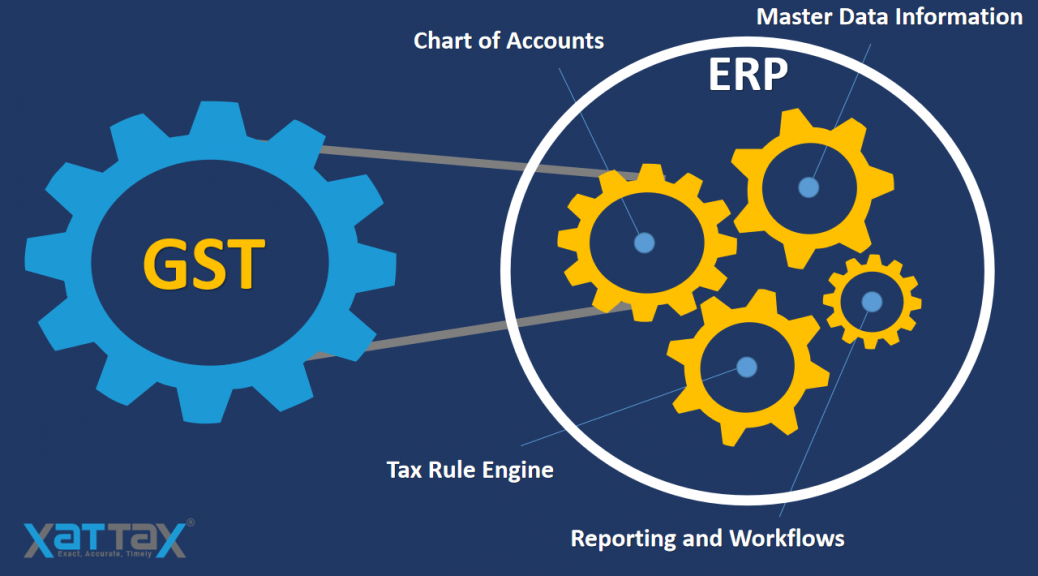 How the Implementation of GST has impacted the Enterprise Resource Planning Systems