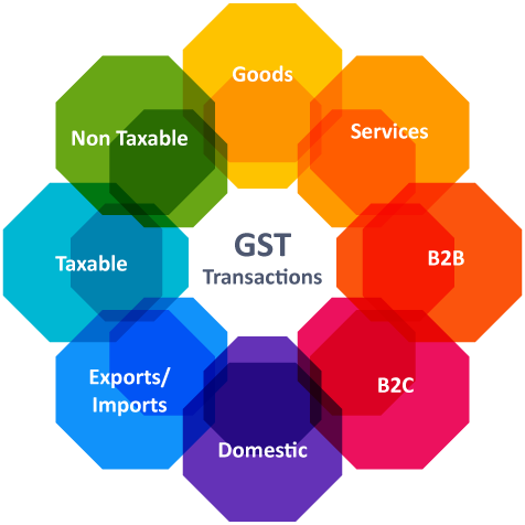 GST Transactions